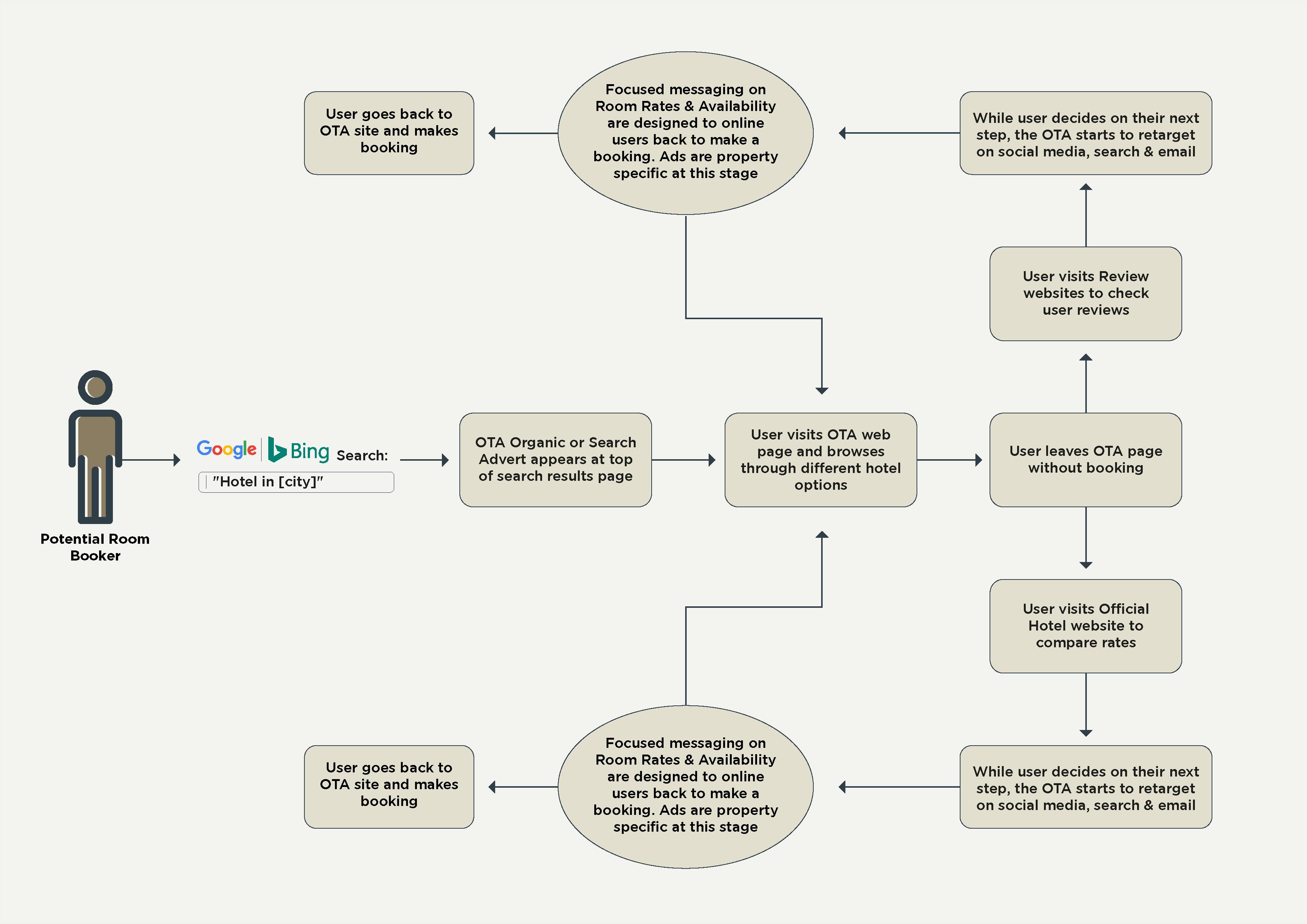 OTAs Workflow_Diagram-01