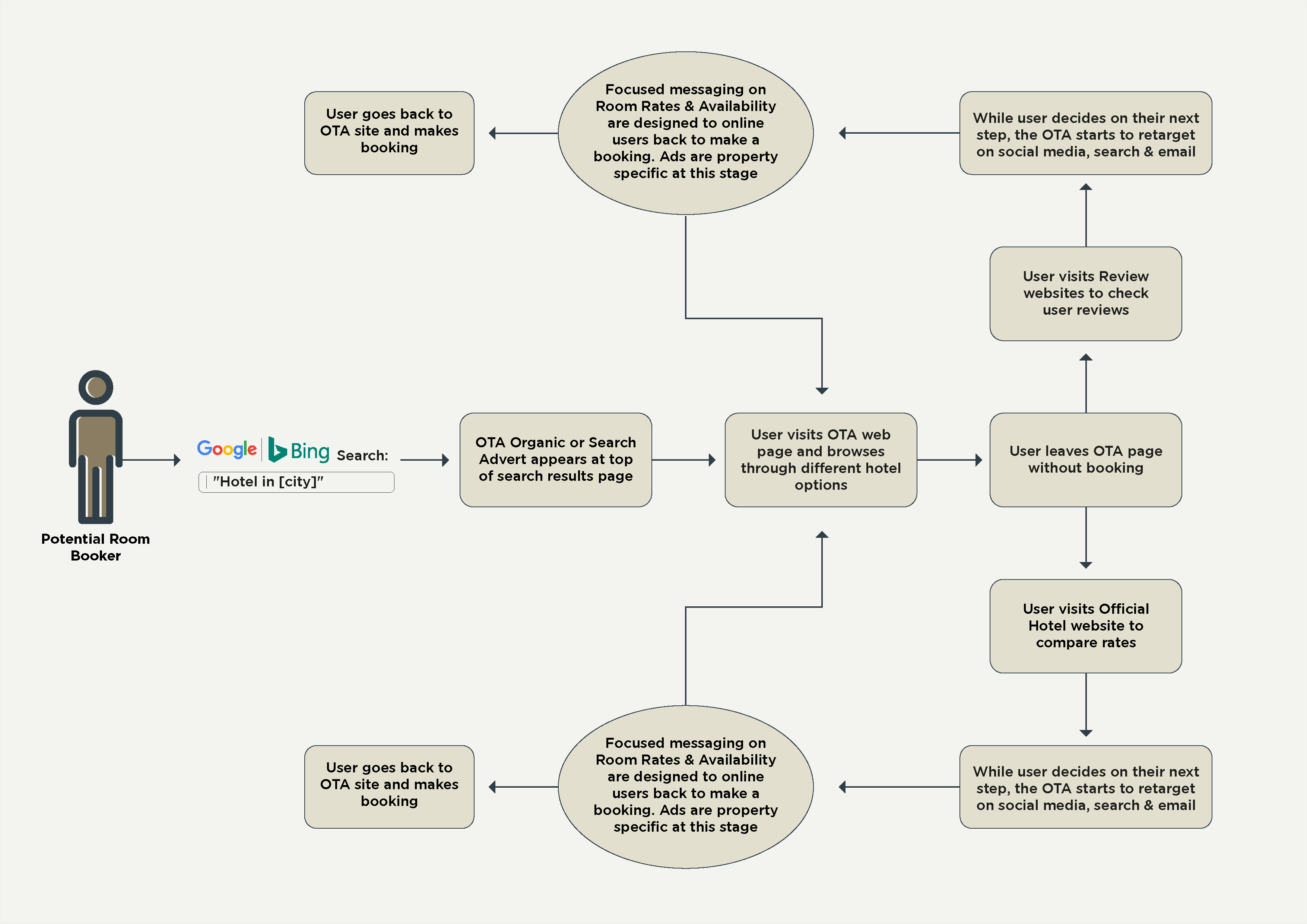 OTAs Workflow_Diagram-02