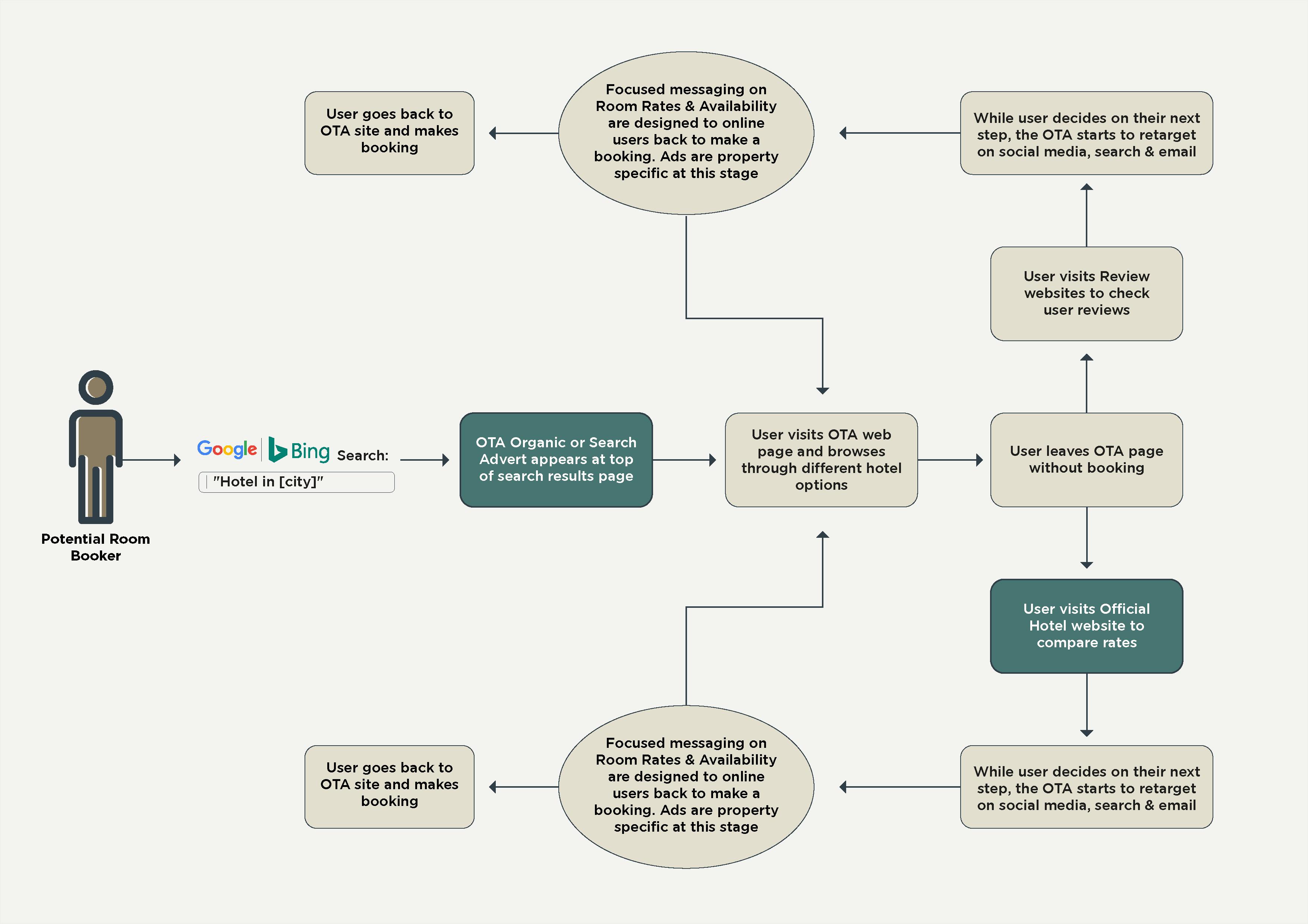 OTAs Workflow_Diagram-03