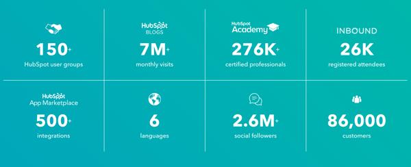 Hubspot credentials
