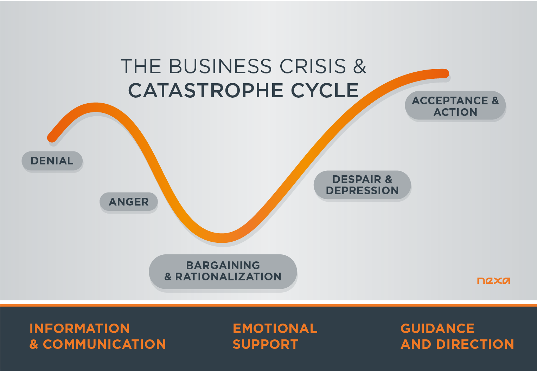 The Business Crisis and Catastrophe Cycle - Nexa - www.digitalnexa.com