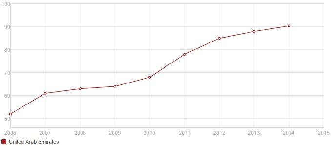 UAE-Stat-1.jpg