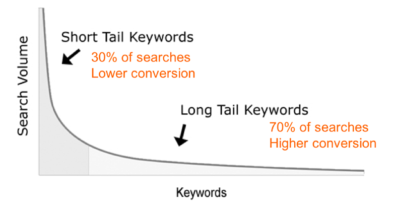 long_tail_seo-1.png
