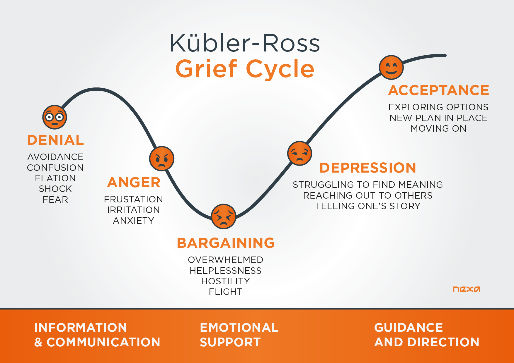 The Kübler-Ross Grief Cycle by Nexa